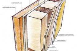 Схема утепления стен каркасного дома
