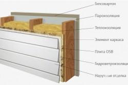 Схема пирога стены каркасного дома.