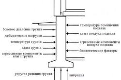 Схема причин разрушения фундамента