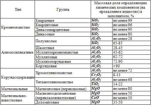Классификация огнеупорных бетонов