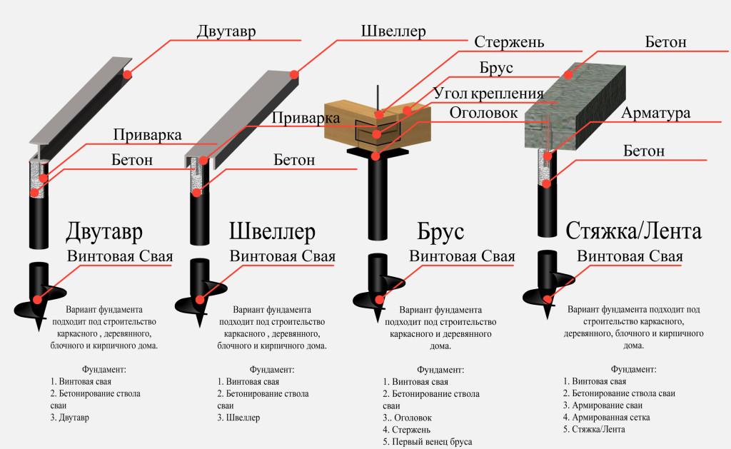 Технология винтового фундамента с различными  материалами