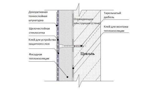 Закрытие столбчатого фундамента мозаичной штукатуркой