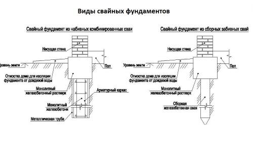 Способы устройства свайного фундамента