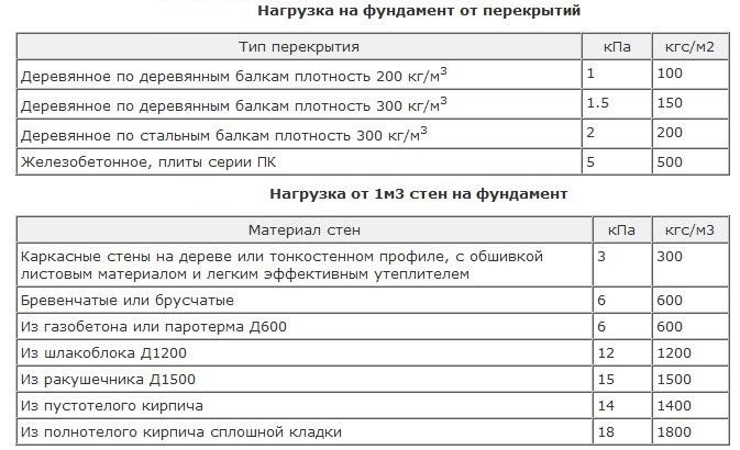 Таблица нагрузки на фундамент