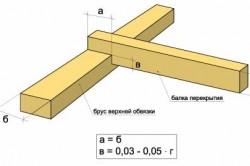 Основные параметры врубки при скреплении брусом верхней обвязки с балками перекрытия.