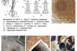 Схема столбчатого фундамента: ТИСЭ технология.