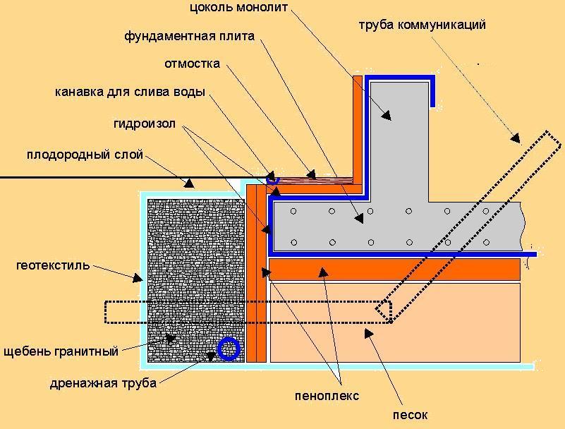 Как сделать монолитную плиту для фундамента