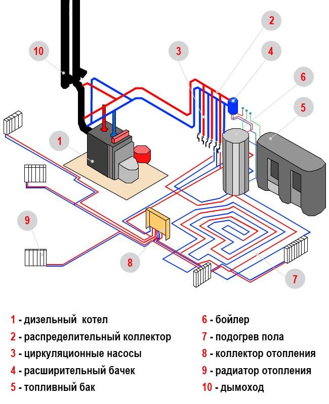 Водяная система отопления частного дома схема