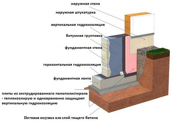 Схема гидроизоляции ленточного