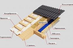 Крыша в каркасном доме