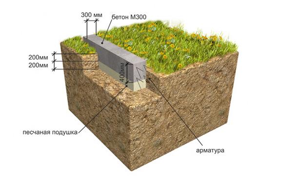 Фундамент на болоте под дом