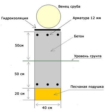 ленточного фундамента