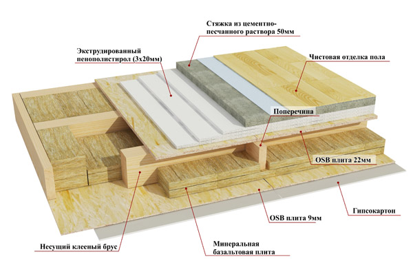 Схема пола каркасного дома.