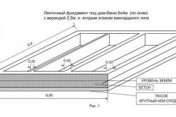 Схема расчета бетона для фундамента