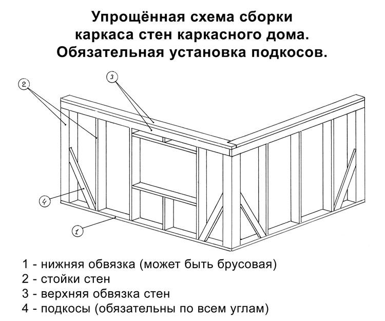 Схема сборки каркаса дома.