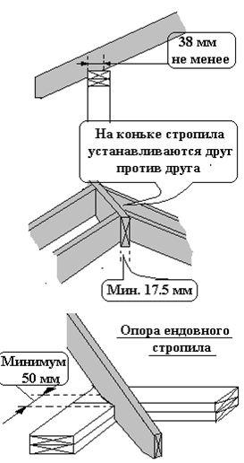 Схема сборки конька крыши