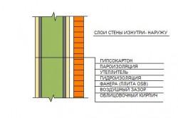 Схема стены каркасного дома, обложенного кирпичом
