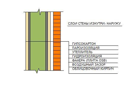 Схема стены каркасного дома,