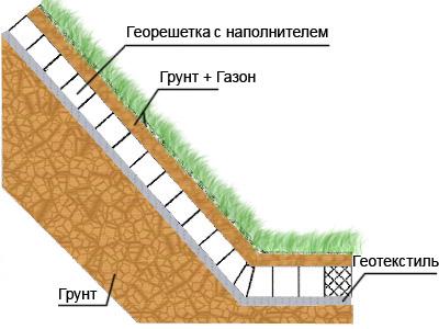 Схема укрепления склона