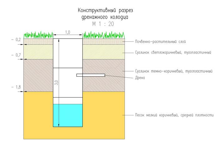 Схема устройства дренажного