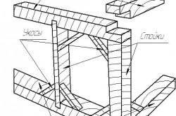 Схема устройства верхней обвязки каркаса дома