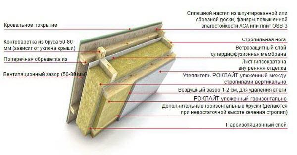 Схема утепления скатных