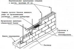 Схема возведения стены из блоков