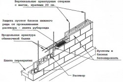 Схема возведения стены из блоков.
