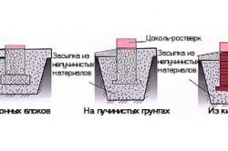 Схемы столбчатых фундаментов