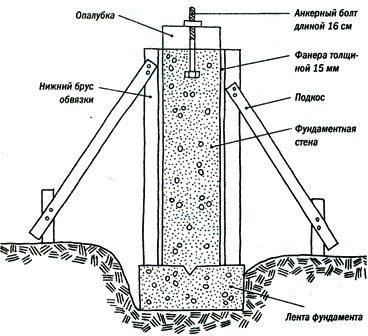 Схема установки опалубки.