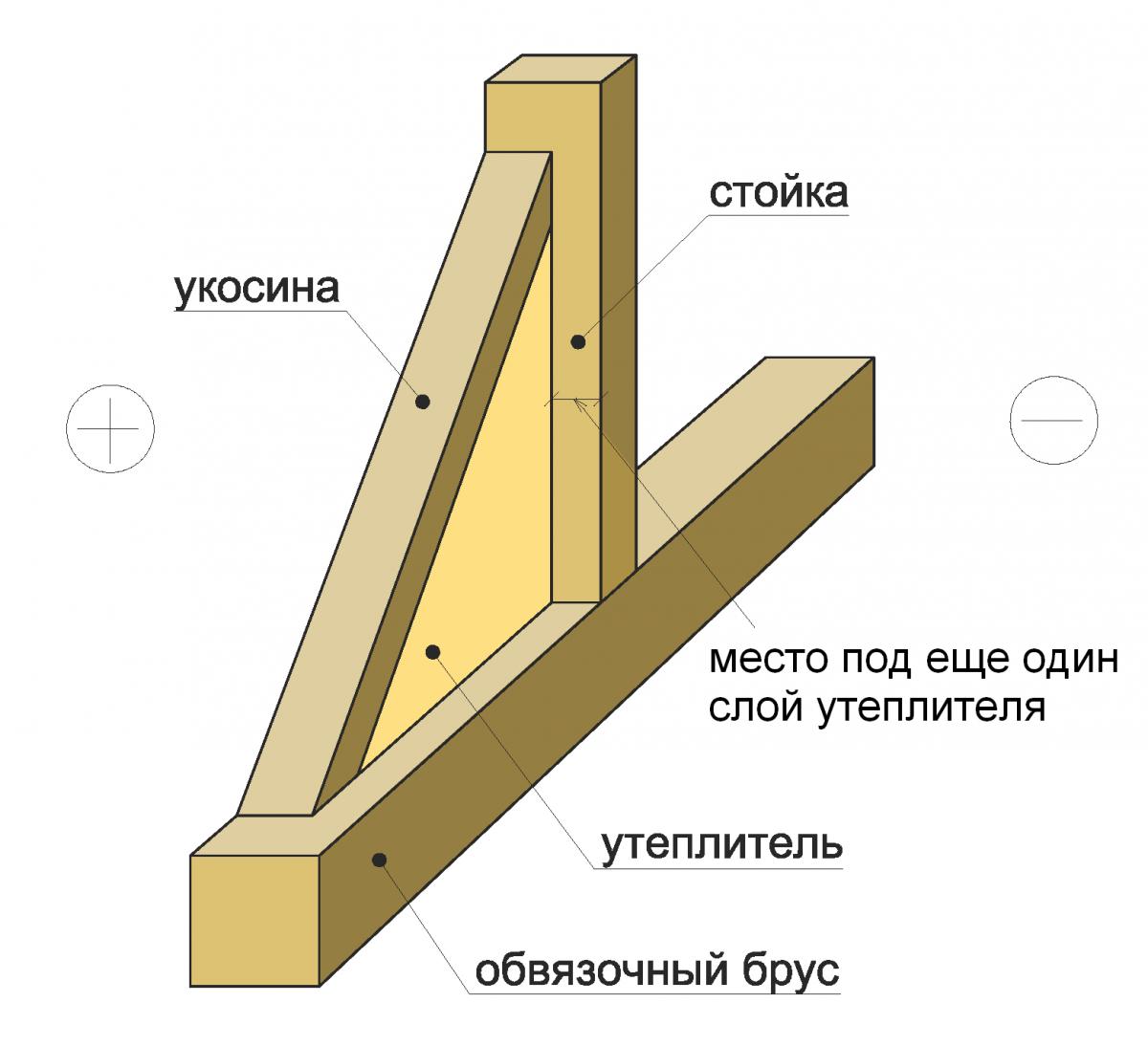 Установка вертикальных стоек своими руками