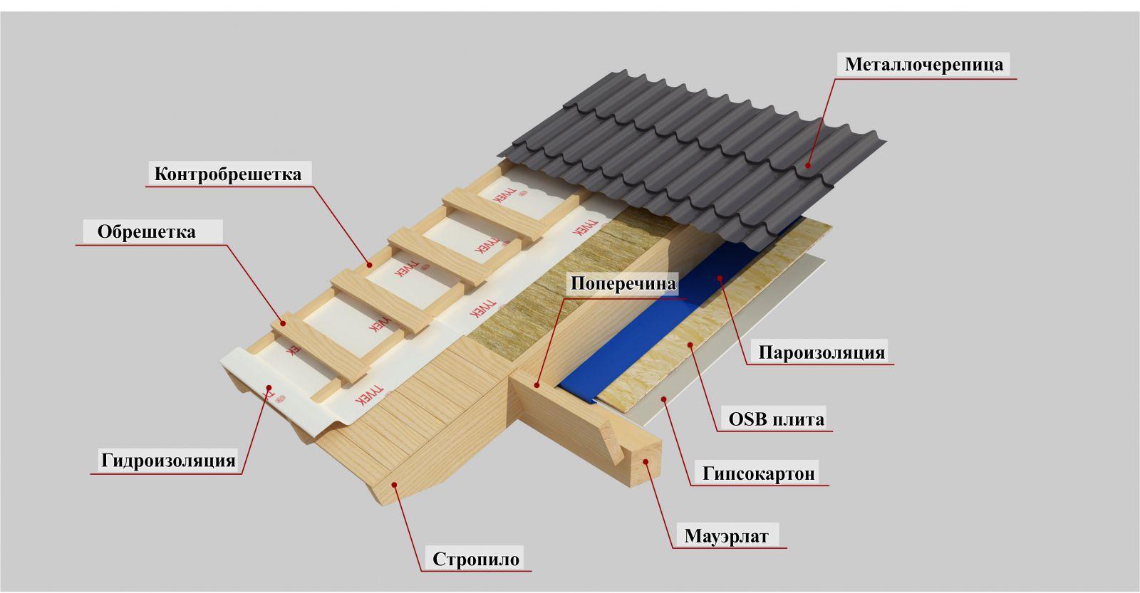 Мансардная крыша своими руками: как построить 71
