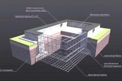Устройство ленточного фундамента под каркасный дом