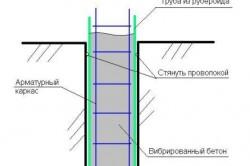 Схема армирования и опалубки в фундаменте
