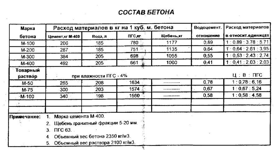 Таблица состава бетона.