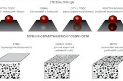 Степени глянца бетона и глубина обработки поверхности