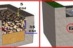 Схема укладки бутового камня.