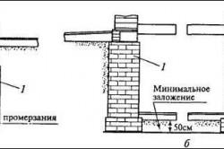 Бутовый фундамент в помещениях с подвалом и без подвала