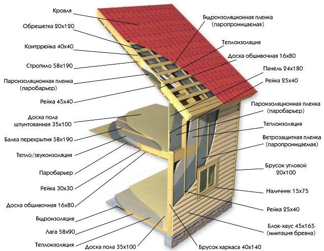 Утепление дома своими руками пошаговая инструкция 616