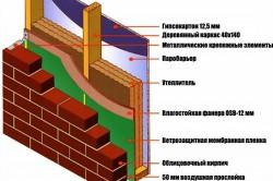 Схема внешней отделки каркасно-щитового дома кирпичом