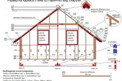 Схема фронтона каркасного дома.
