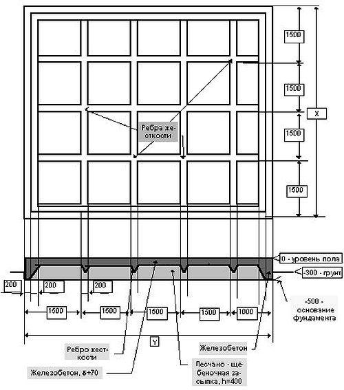 Схема фундамента щитового дома