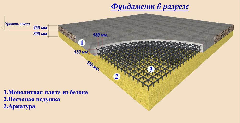 Плиточный фундамент в разрезе