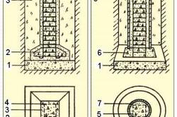 Схема монолитного и сборного столбчатого фундамента