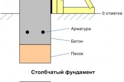 Схема возведения фундамента из блоков ФБС 20х20х40 см