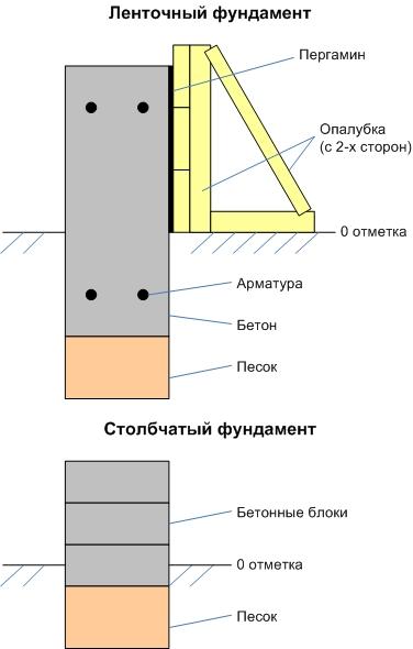 Схема возведения фундамента из