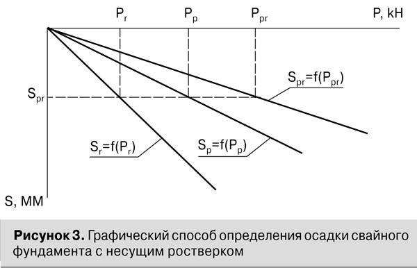 Графический способ определения осадки свайного фундамента
