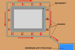 Схема гидроизоляции фундаментной плиты