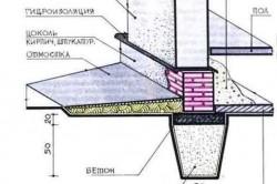 Устройство фундамента каркасно-щитового дома.