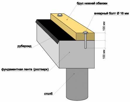 Схема крепления анкерами, бруса нижней обвязки.